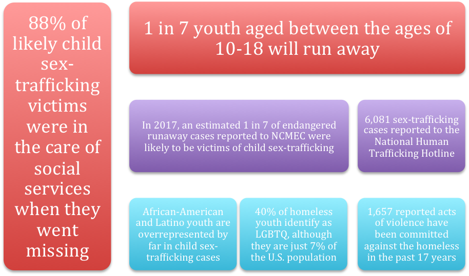 Information courtesy: NCSL, NCMEC, Williams Institute (UCLA), National Coalition for the Homeless, National Human Trafficking Hotline, Thorn.