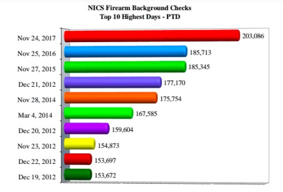 The highest days of activity as seen through the FBI's National Instant Criminal Background Check System. Courtesy: The 2017 FBI NICS Operations Report