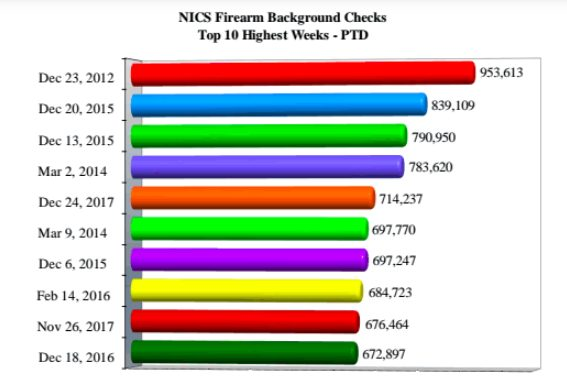 The highest weeks of activity as seen through the FBI's National Instant Criminal Background Check System. Courtesy: The 2017 FBI NICS Operations Report