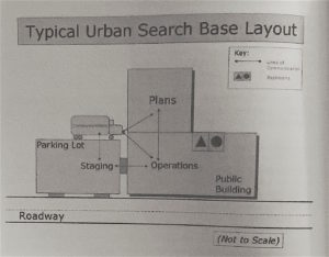 """Photo courtesy, """"Urban Search: Managing Missing Person Searches in the Urban Environment,"""" by Christopher S. Young & John Wehbring."""