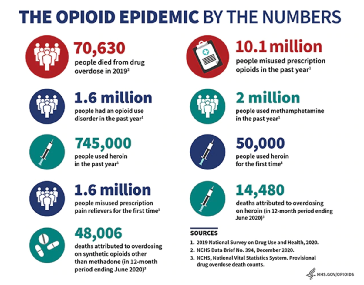 The Opioid crisis in numbers. Graphic source: U.S. Department of Health and Human Services.
